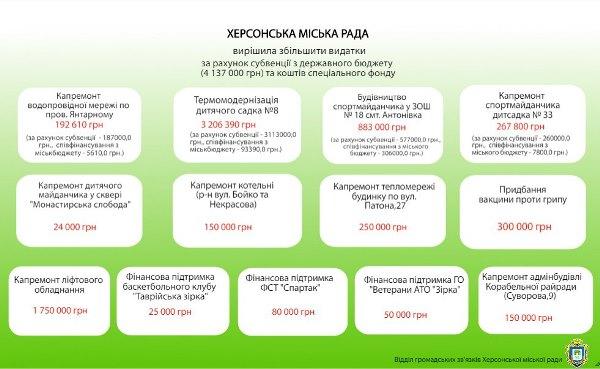 Херсонский горсовет внёс изменения в бюджет (инфографика), фото-1